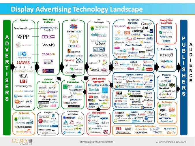 display-advertising-technology-landscape_502919a4078a7